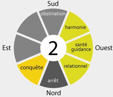 Valeurs du gua 2 par secteurs