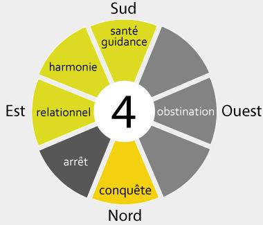 Valeurs du gua 4 par secteurs