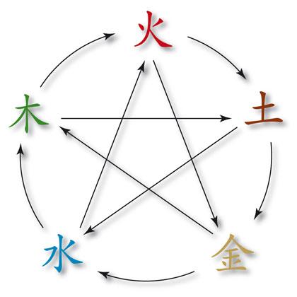 Cycle de contrôle des 5 éléments chinois