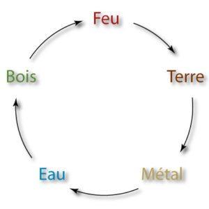 Cycle de création des 5 éléments chinois