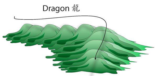 En feng shui, les montagnes sont appelés des dragons.