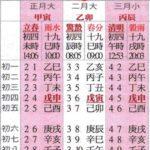 Le calendrier chinois, solaire et lunaire