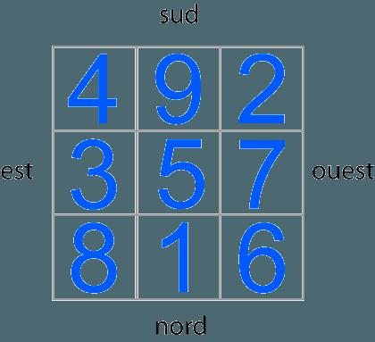 Le loshu et les chiffres par secteur