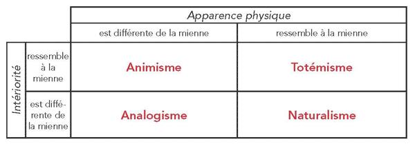 4 Ontologies selon Philippe Descola