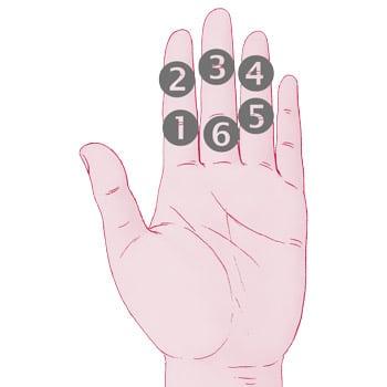 Divination sur les doigts d'une main