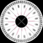Les 64 hexagrammes, organisation de Shao Young